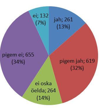 Keskmine liikme suurus on 22 aastat Peenise suurus ja kondoom