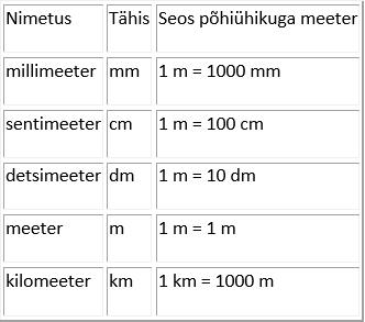 Mitu sentimeetrit on keskmine liikme suurus